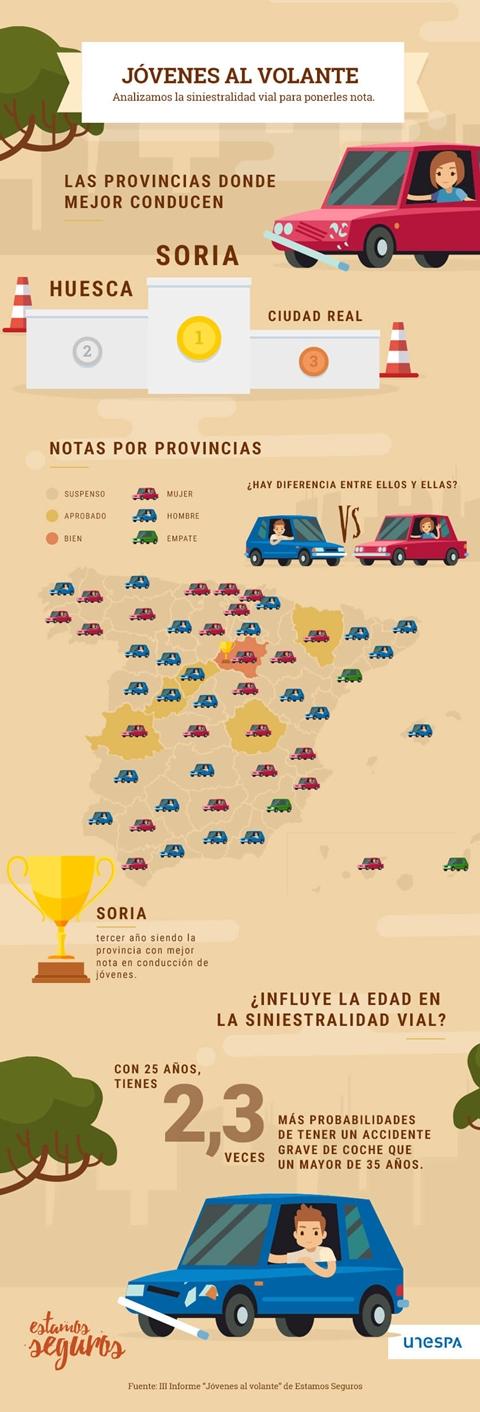 infografia_jovenes-al-volante