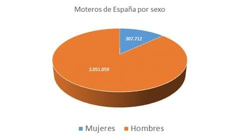 moterosen-espana-por-sexo