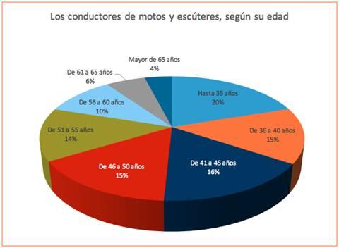 motos-espana-edades