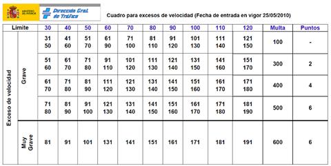 tabla-velocidad