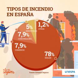 tipo-incendios-espana